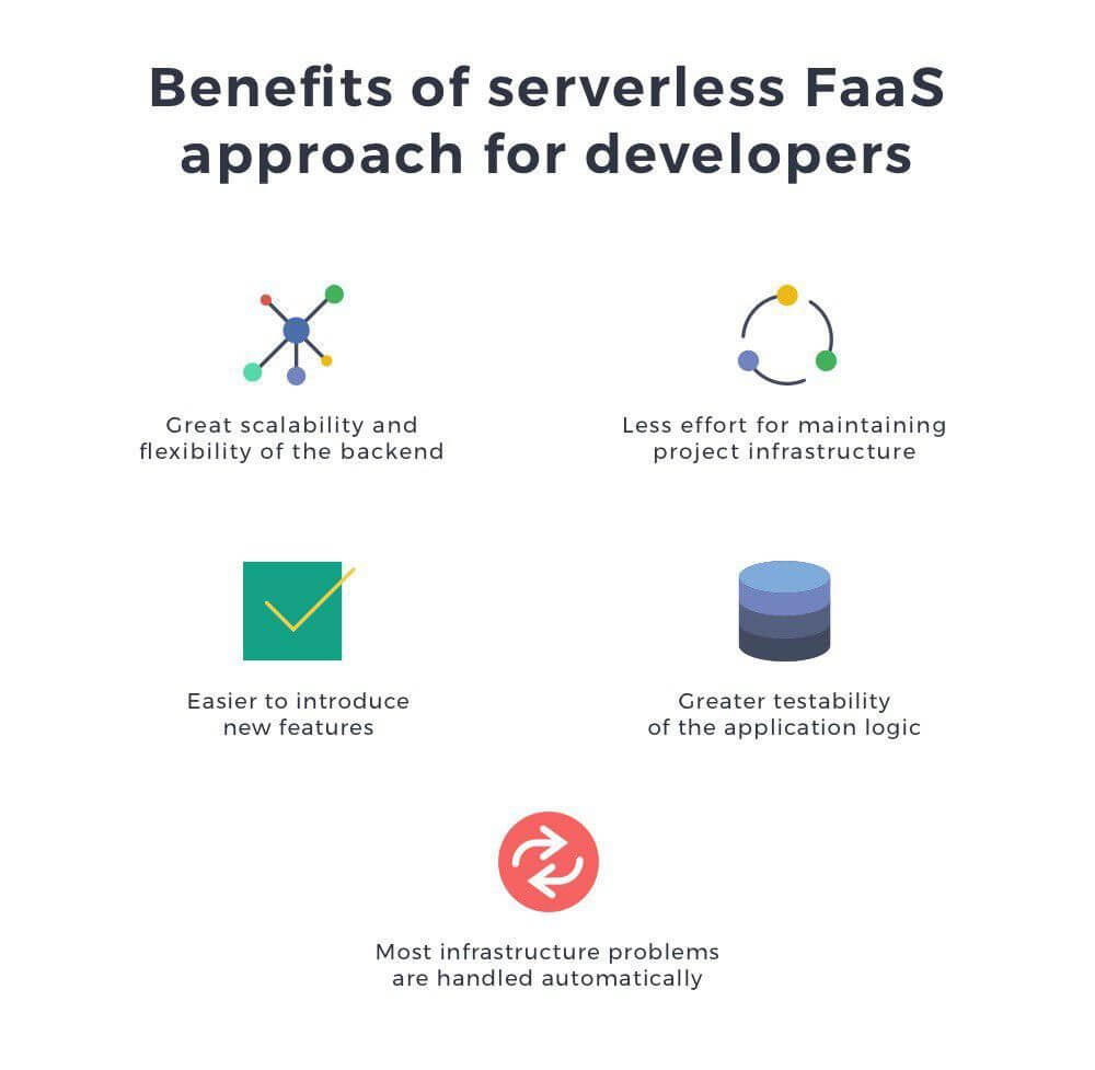 Serverless Architecture: When To Use It and What Benefits