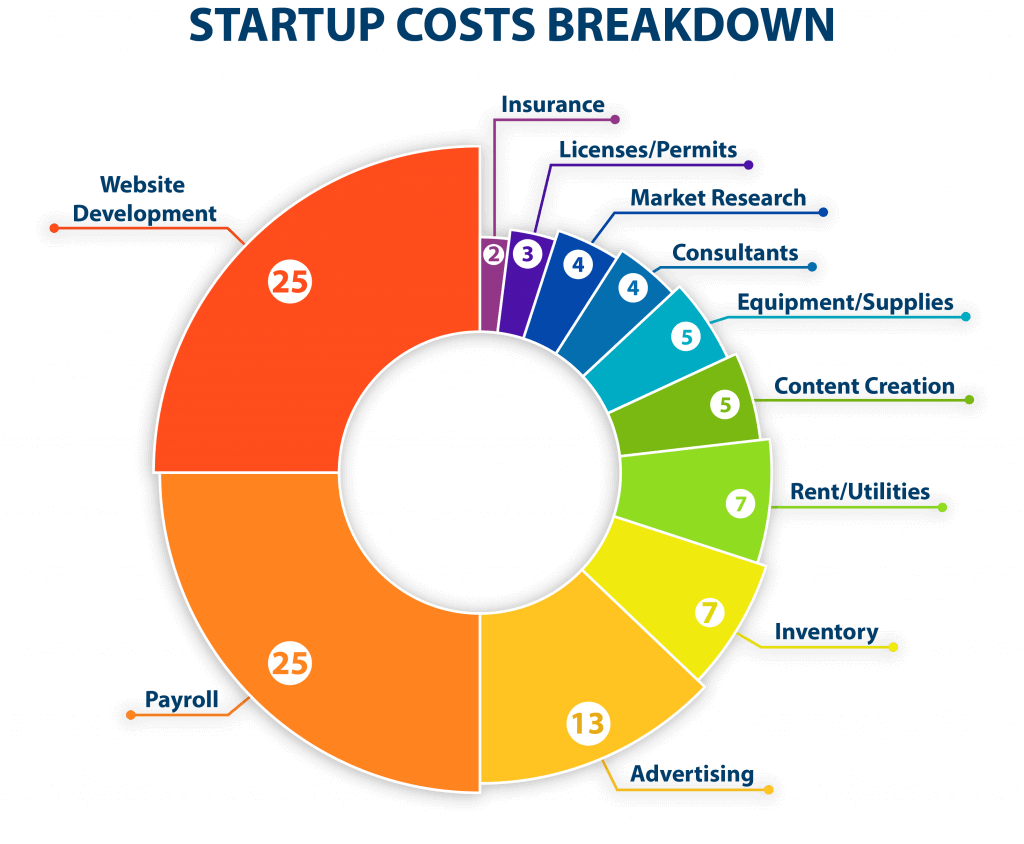 What is a startup budget