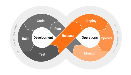 Development and Operations workflow