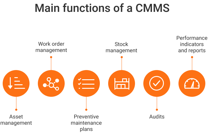 Main CMMS features and CMMS benefits